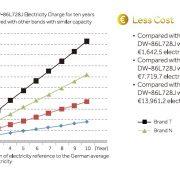 DW-86L828J salvumTủ lạnh âm sâu âm 86oC tích kiệm năng lượng 828 lít